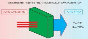 Arpeclima - Refrigeración evaporativa