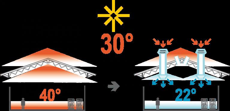 funcionamiento sistema evaporativo